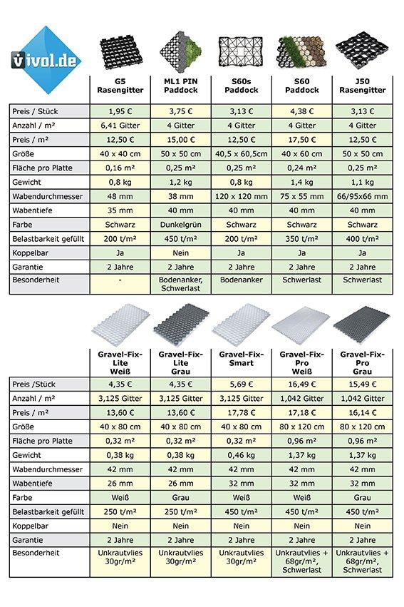 Rasengitter-Vergleich